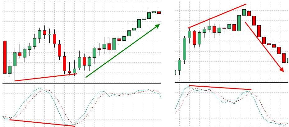 Применение индикатора Stochastic (Стохастик) для прибыльной торговли