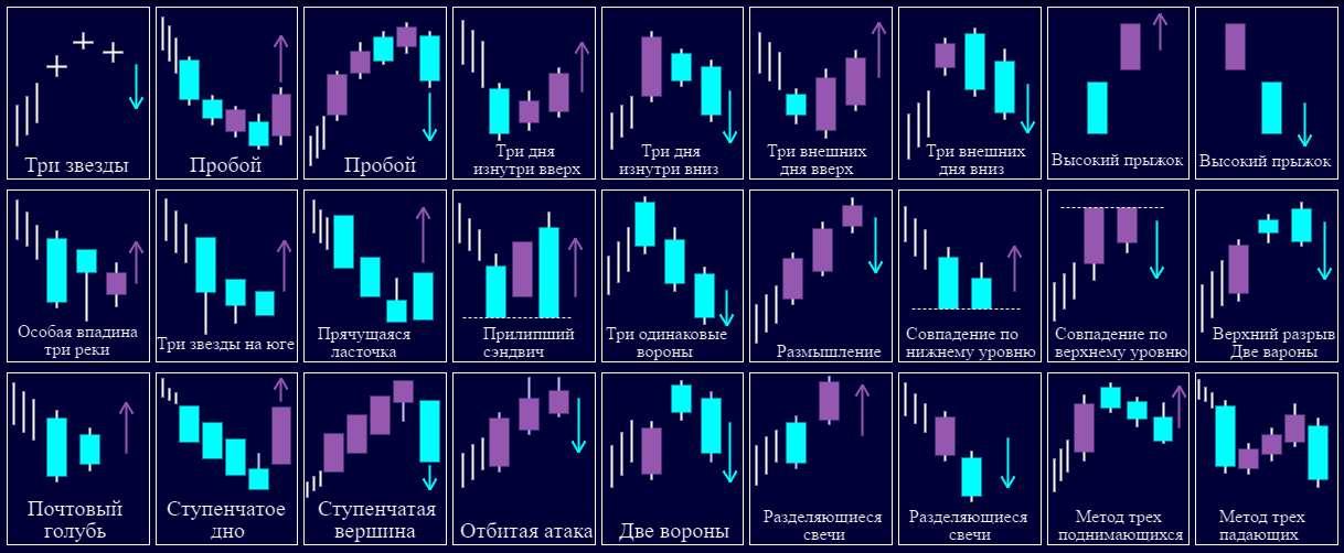 Анализ по японским свечам. Базовые паттерны японских свечей в трейдинге на Форекс.