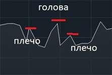 Графические модели в трейдинге на форекс. Различаем фигуры на графике.