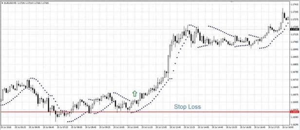 Что такое Stop Loss и Take Profit, или зачем нужны защитные ордера - советы от FinmaxFX