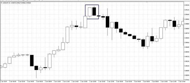 Price Action на Форекс-трейдинге – как использовать метод ценового движения. Советы FINMAXFX.