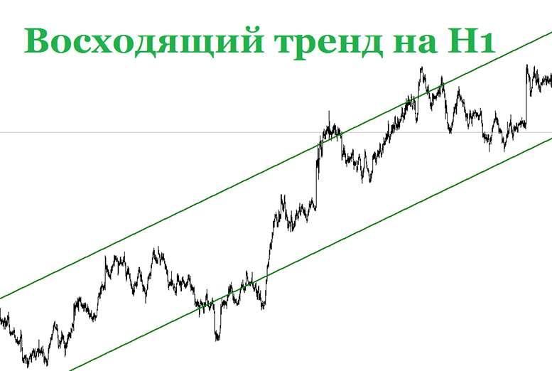 Правильное построение анализа в торговле на Форекс.