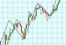 Волновой анализ рынка. Волны Эллиотта в трейдинге на Форекс.