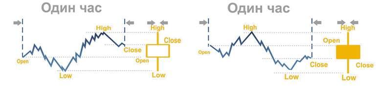 Понятие графического анализа на форекс. Модели продолжения и разворота цены.