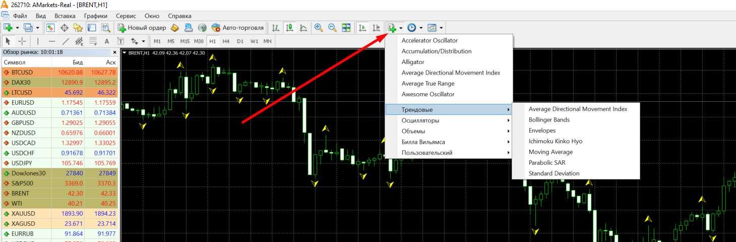 Применение индикаторов в торговле на форекс, есть ли идеальный? Советы от AMarkets.
