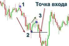 Точки входа на рынок форекс, или когда начать торговать?