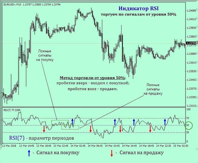 А есть ли волшебный индикатор для торговли на рынке Форекс? Мнение FinmaxFX.
