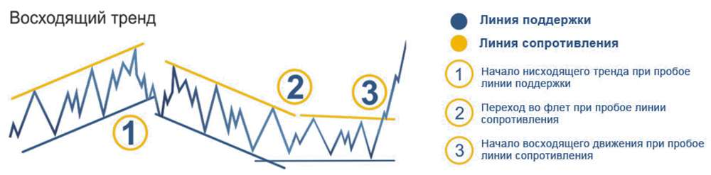 Понятие и разновидности тренда, а также способы его идентификации. Линии поддержки и сопротивления.