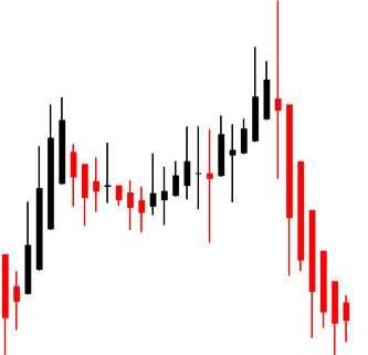Особенности графиков, используемых на Форекс. Нюансы считывания и последующего анализа