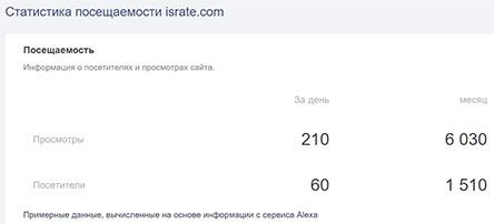 IsRate – это мошенник, который отбирает последние сбережения у своих клиентов.