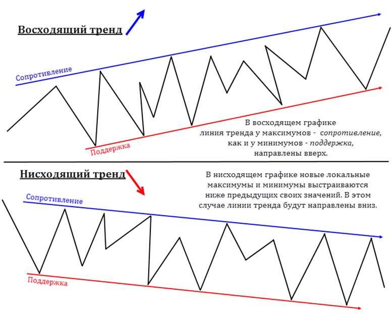 Линия тренда. Определяем, изучаем, анализируем трендовые движения на Форекс.