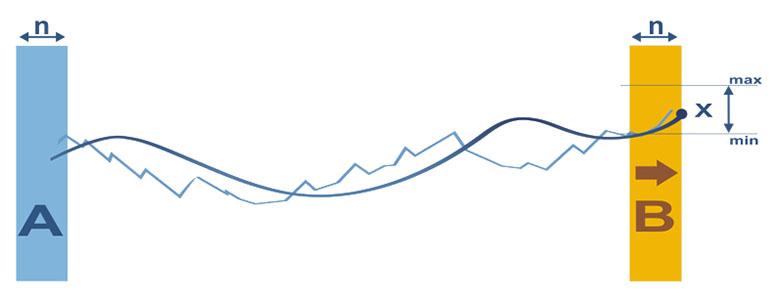Более детально о трендовых индикаторах Форекс.