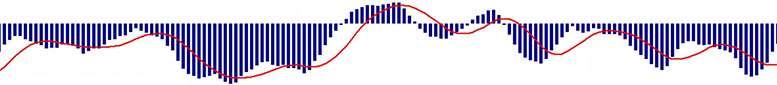 Как индикаторы помогают торговать прибыльно. Советы по индикаторам от NSBroker.