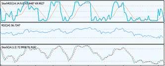 Три экрана Элдера, а также Индикаторы и осцилляторы в торговле на форекс.