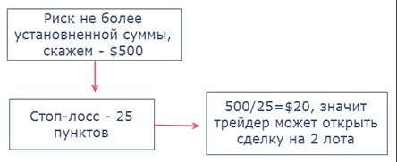 Фиксированные проценты, как работает данный метод в торговле на Форекс.