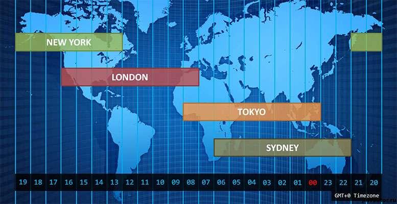 Особенности Форекс-торговли, как выбрать оптимальное время для прибыльного трейдинга?