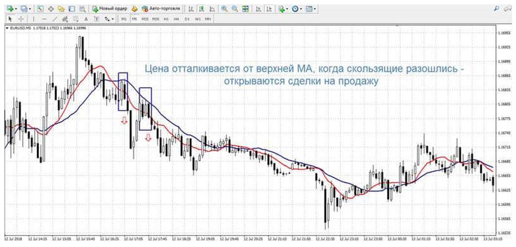 Скальпинг, обзор метода торговли. Преимущества и советы по использованию от брокера NSBroker.