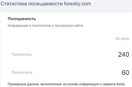 Обзор лживого брокера ForexBY. Отзывы и мнение о мутном проекте!