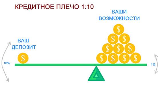 Торговля на рынке Форекс без использования кредитного рычага. Часть 1 из 2.