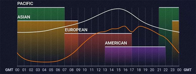 """Что означает тренд на Форекс. Как торговать """"по"""" и """"против"""" тренда."""