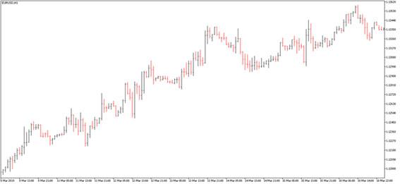Виды графиков на рынке Форекс – как правильно анализировать рынок новичку.
