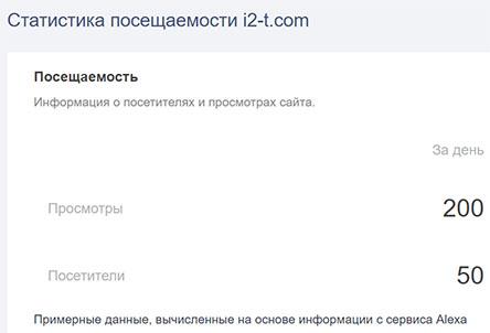 Iner to traders – Лживые инвестиции? Отзывы о i2-t.com