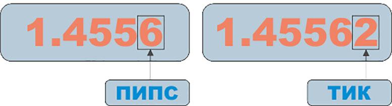 Как понять что такое Пипс, Тик, Спред и правильно вести трейдинг на форекс, советы от NSBROKER.