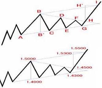 Фигуры продолжения тренда в техническом анализе на рынке Форекс.