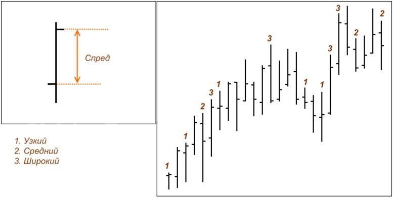 VSA-анализ или Volume Spread Analysis, анализ распределения объема. Полное описание