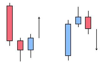 Price action: как прочитать рынок? Стоит ли игра свеч?