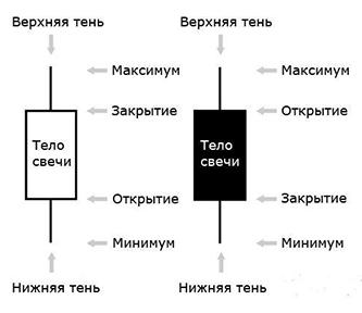 Виды графиков - Бары, свечи, линейный - какой оптимальнее и как разобраться новичку. Советы от NSBROKER