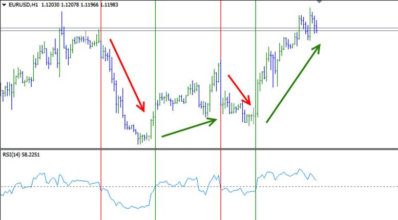 Что такое импульс применительно к рынку Форекс?