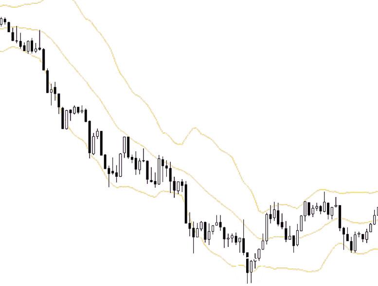 Bolly Band Bounce Trade: торговая стратегия для форекс с одним индикатором.